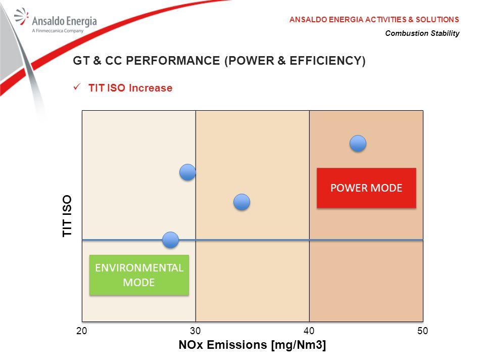 TIT ISO NOx Emissions [mg/Nm3]